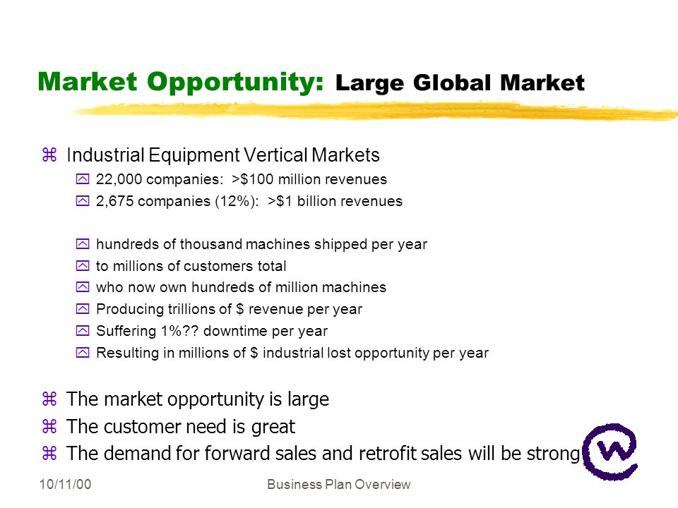 10/11/00Business Plan Overview Market Opportunity: Large Global Market zIndustrial Equipment Vertical Markets y22,000 companies: >$100 million revenues y2,675 companies (12%): >$1 billion revenues yhundreds of thousand machines shipped per year yto millions of customers total ywho now own hundreds of million machines yProducing trillions of $ revenue per year ySuffering 1%?.