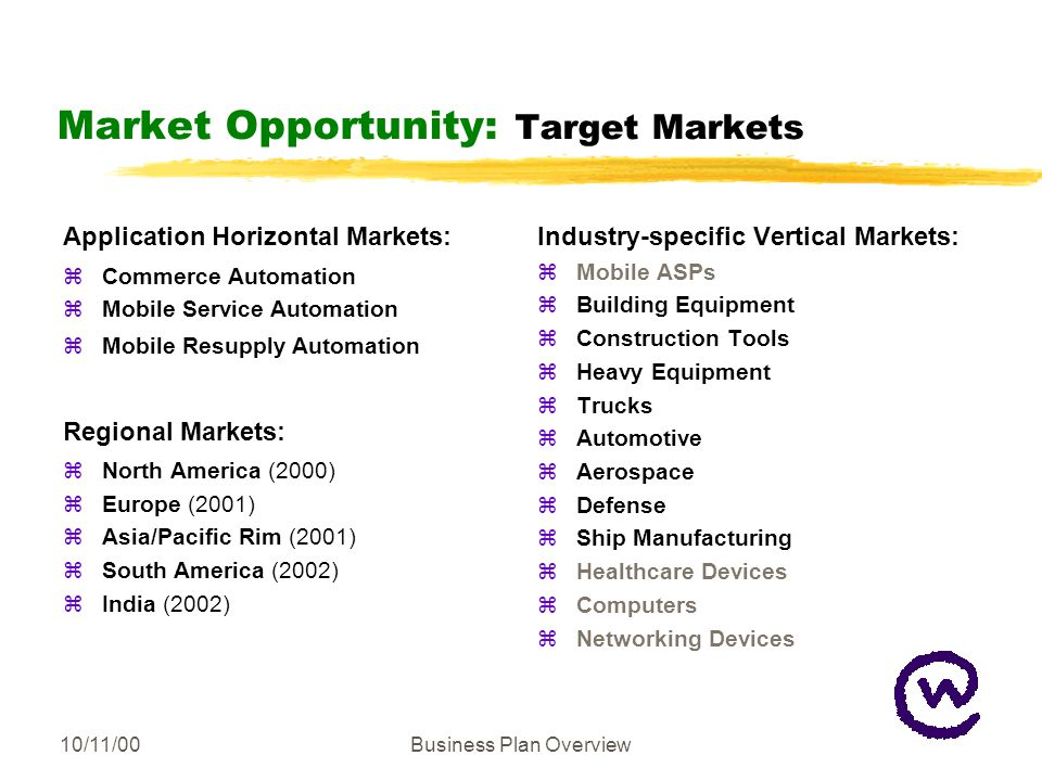 10/11/00Business Plan Overview Market Opportunity: Target Markets Application Horizontal Markets: zCommerce Automation zMobile Service Automation zMobile Resupply Automation Regional Markets: zNorth America (2000) zEurope (2001) zAsia/Pacific Rim (2001) zSouth America (2002) zIndia (2002) Industry-specific Vertical Markets: zMobile ASPs zBuilding Equipment zConstruction Tools zHeavy Equipment zTrucks zAutomotive zAerospace zDefense zShip Manufacturing zHealthcare Devices zComputers zNetworking Devices