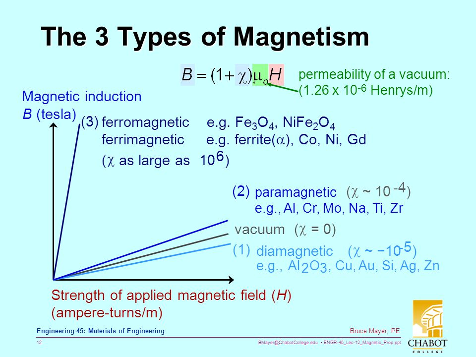 BMayer@ChabotCollege.edu ENGR-45_Lec-12_Magnetic_Prop.ppt 12 Bruce Mayer, PE Engineering-45: Materials of Engineering The 3 Types of Magnetism Magnetic induction B (tesla) Strength of applied magnetic field (H) (ampere-turns/m) vacuum (  = 0) -5 diamagnetic (  ~ − 10 ) (1) e.g.,Al 2 O 3, Cu, Au, Si, Ag, Zn ferromagnetic e.g.