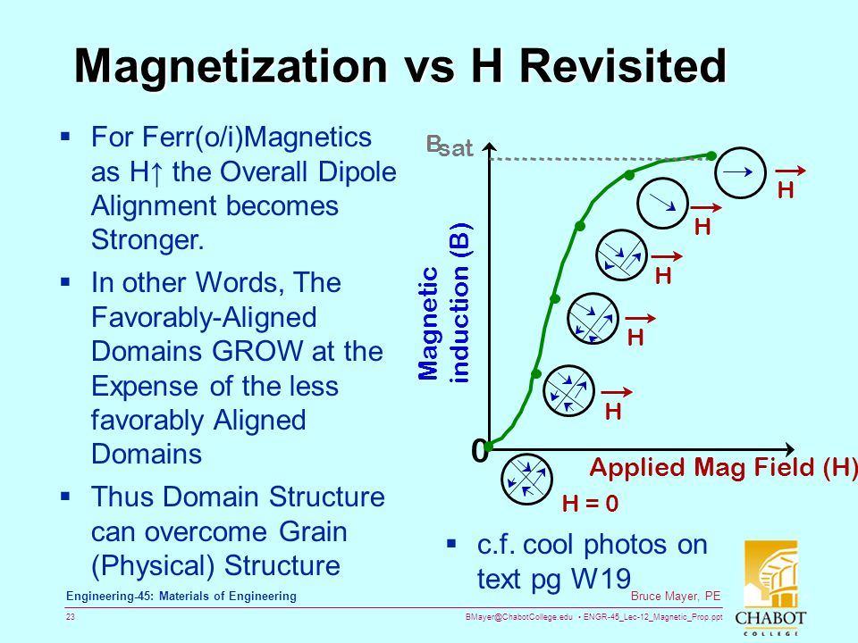 BMayer@ChabotCollege.edu ENGR-45_Lec-12_Magnetic_Prop.ppt 23 Bruce Mayer, PE Engineering-45: Materials of Engineering Magnetization vs H Revisited Applied Mag Field (H) H H H H H H = 0 Magnetic induction (B) 0 B sat  c.f.