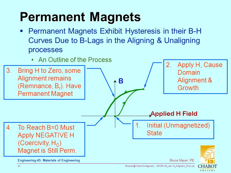 BMayer@ChabotCollege.edu ENGR-45_Lec-12_Magnetic_Prop.ppt 24 Bruce Mayer, PE Engineering-45: Materials of Engineering Permanent Magnets  Permanent Magnets Exhibit Hysteresis in their B-H Curves Due to B-Lags in the Aligning & Unaligning processes An Outline of the Process 1.Initial (Unmagnetized) State 2.Apply H, Cause Domain Alignment & Growth 3.Bring H to Zero, some Alignment remains (Remnance, B r ).
