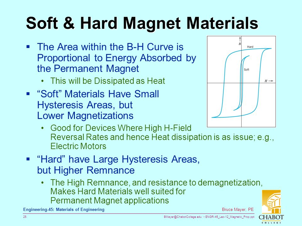 BMayer@ChabotCollege.edu ENGR-45_Lec-12_Magnetic_Prop.ppt 25 Bruce Mayer, PE Engineering-45: Materials of Engineering Soft & Hard Magnet Materials  The Area within the B-H Curve is Proportional to Energy Absorbed by the Permanent Magnet This will be Dissipated as Heat  Soft Materials Have Small Hysteresis Areas, but Lower Magnetizations Good for Devices Where High H-Field Reversal Rates and hence Heat dissipation is as issue; e.g., Electric Motors  Hard have Large Hysteresis Areas, but Higher Remnance The High Remnance, and resistance to demagnetization, Makes Hard Materials well suited for Permanent Magnet applications
