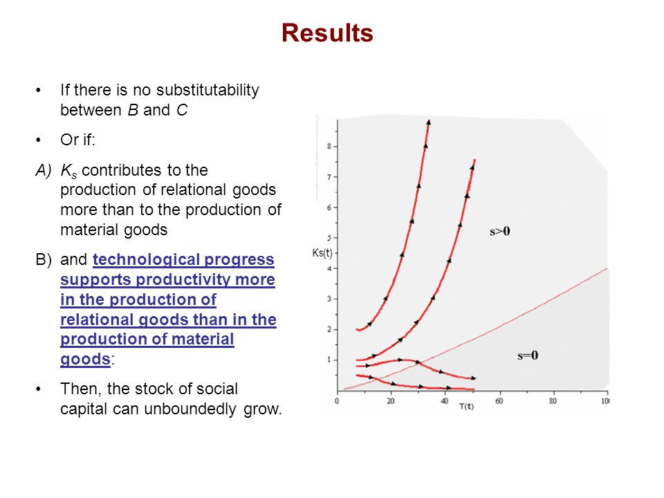 Results If there is no substitutability between B and C Or if: A)K s contributes to the production of relational goods more than to the production of material goods B)and technological progress supports productivity more in the production of relational goods than in the production of material goods: Then, the stock of social capital can unboundedly grow.