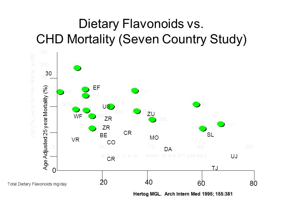 Dietary Flavonoids vs. CHD Mortality (Seven Country Study) Hertog MGL.