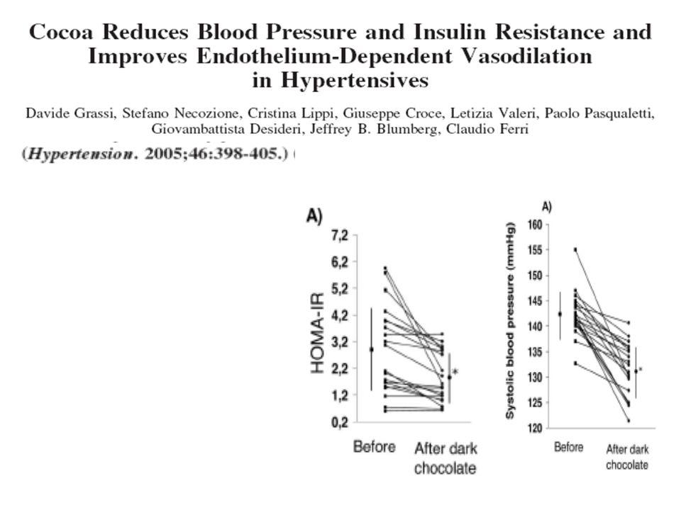 ↓Insulin resistance↓Blood pressure Study Design: N=20, crossover, 15 d Intervention: 100 g dark chocolate bar vs.