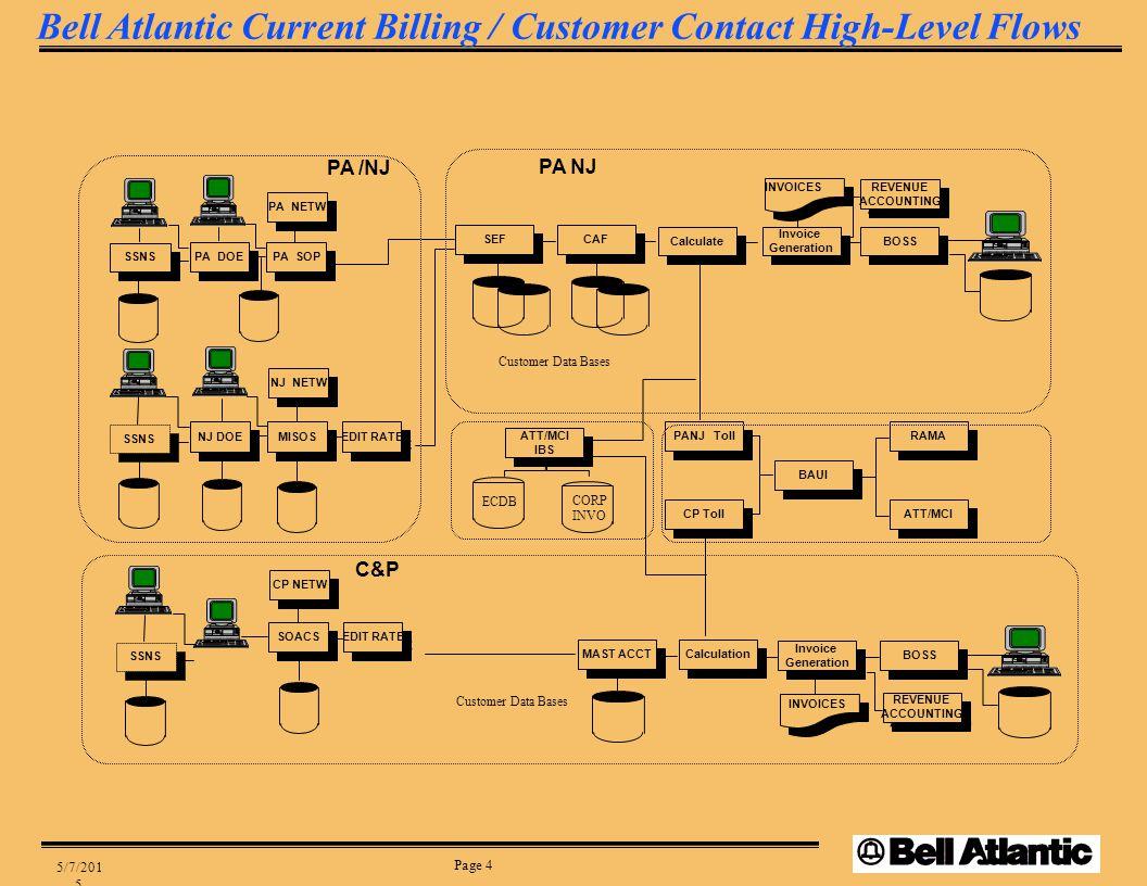 Page 4 5/7/2015 PA DOE SEF CAF Invoice Generation Invoice Generation REVENUE ACCOUNTING REVENUE ACCOUNTING INVOICES CP Toll PANJ Toll BAUI RAMA ATT/MCI MAST ACCT Invoice Generation Invoice Generation INVOICES BOSS REVENUE ACCOUNTING REVENUE ACCOUNTING BOSS ATT/MCI IBS ATT/MCI IBS ECDB CORP INVO PA NJ Calculate Customer Data Bases Calculation PA DOE PA SOP PA NETW NJ NETW PA DOE NJ DOE MISOS EDIT RATE CP NETW SOACS EDIT RATE PA /NJ C&P CSR 3270 PA DOE SSNS CSR 3270 PA DOE SSNS CSR 3270 PA DOE SSNS Bell Atlantic Current Billing / Customer Contact High-Level Flows