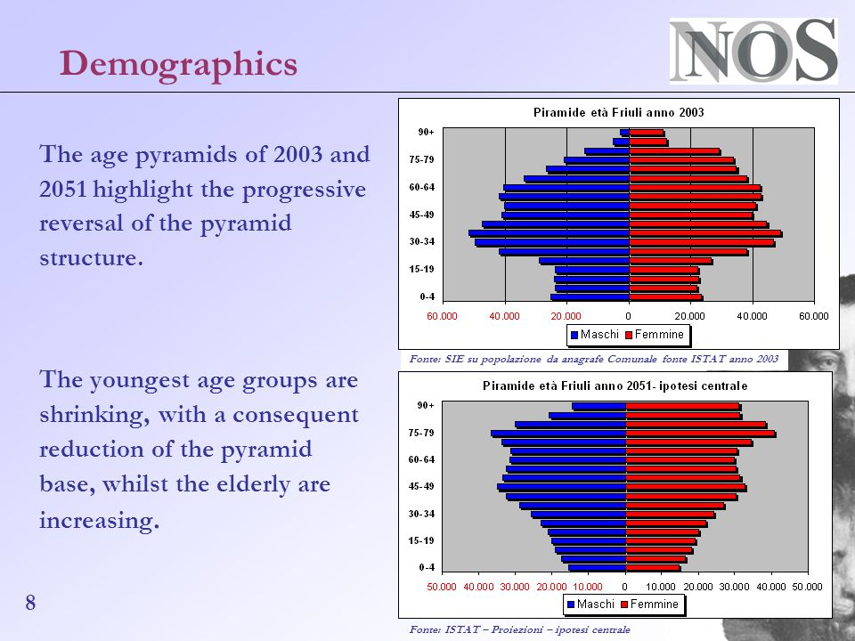 8 Fonte: SIE su popolazione da anagrafe Comunale fonte ISTAT anno 2003 The age pyramids of 2003 and 2051 highlight the progressive reversal of the pyramid structure.