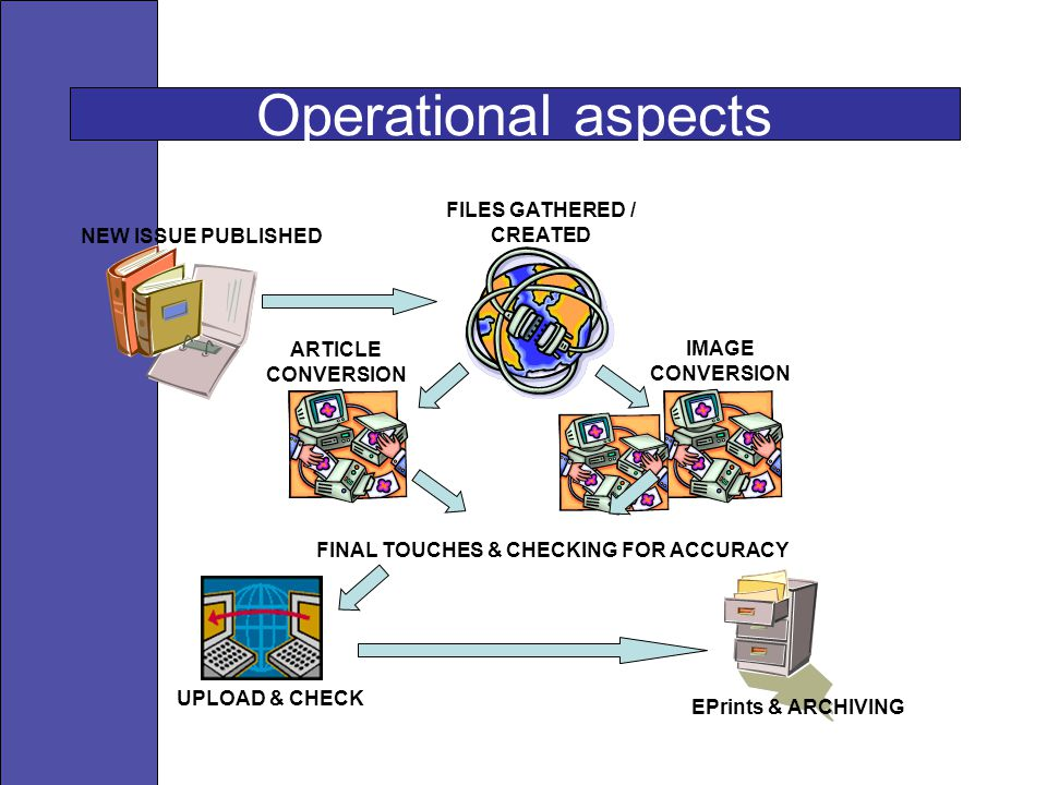 Operational aspects NEW ISSUE PUBLISHED ARTICLE CONVERSION IMAGE CONVERSION FILES GATHERED / CREATED FINAL TOUCHES & CHECKING FOR ACCURACY UPLOAD & CH