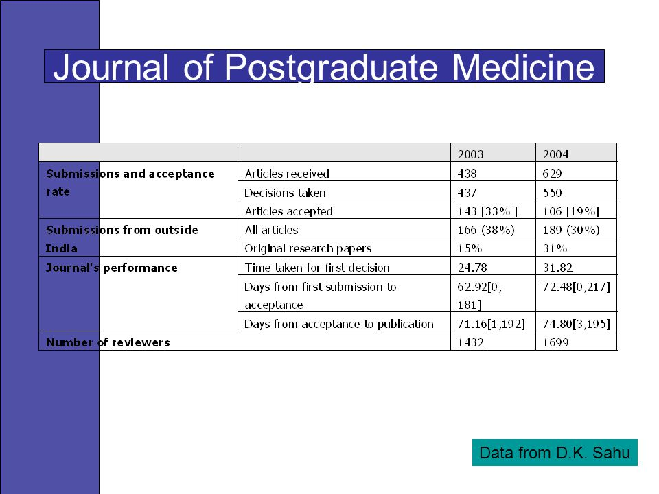Journal of Postgraduate Medicine Data from D.K. Sahu
