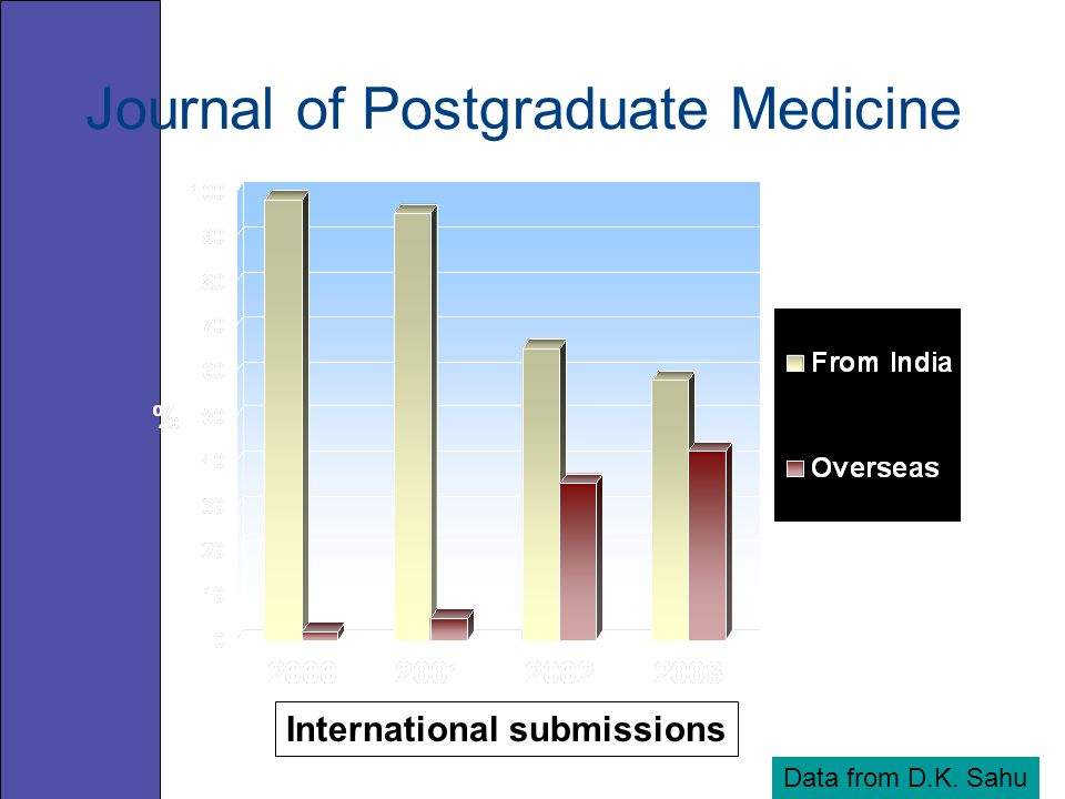 International submissions Data from D.K. Sahu Journal of Postgraduate Medicine