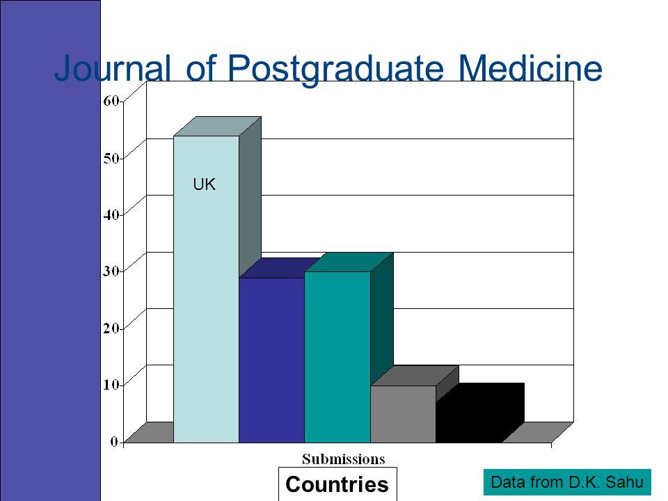 Countries UK Data from D.K. Sahu Journal of Postgraduate Medicine