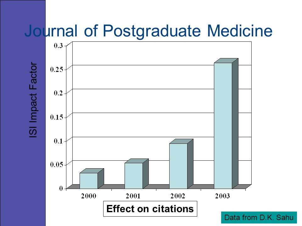 Effect on citations Data from D.K. Sahu ISI Impact Factor Journal of Postgraduate Medicine
