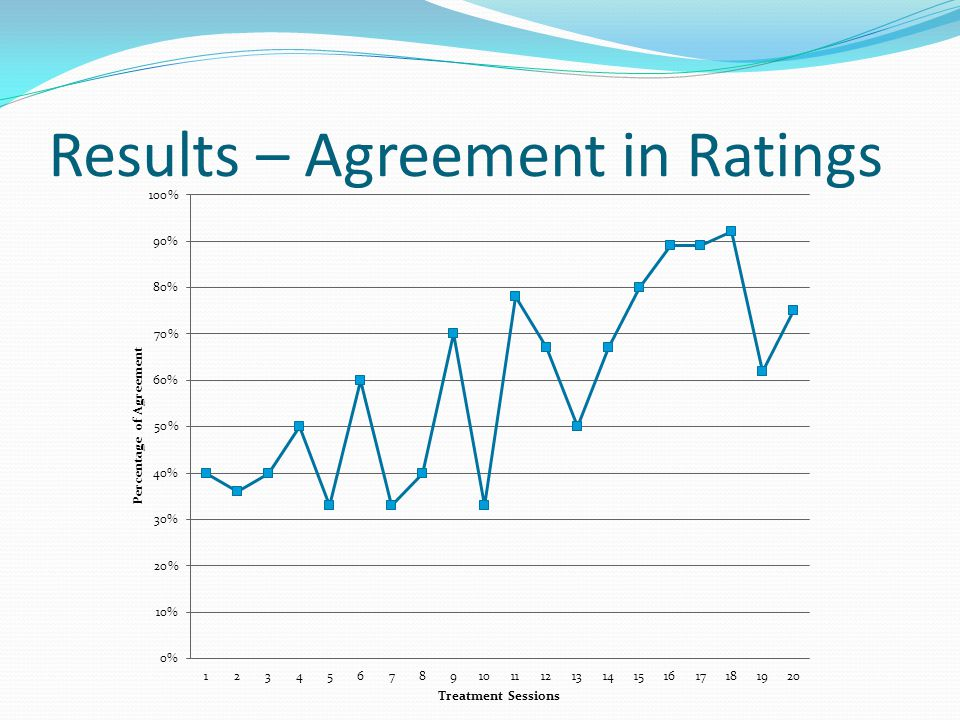 Results – Agreement in Ratings