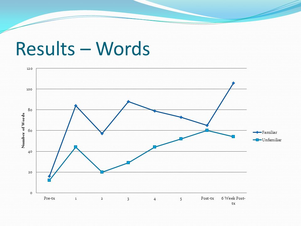 Results – Words