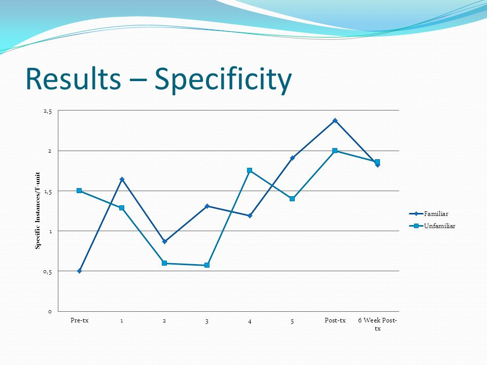 Results – Specificity