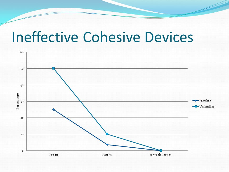 Ineffective Cohesive Devices