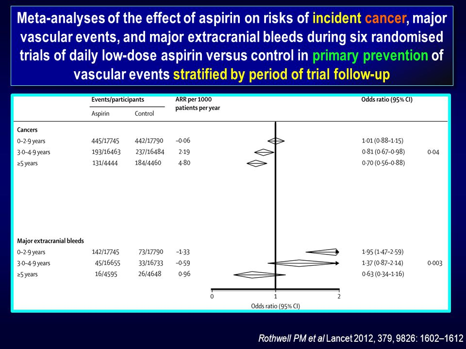 Meta-analyses of the effect of aspirin on risks of incident cancer, major vascular events, and major extracranial bleeds during six randomised trials of daily low-dose aspirin versus control in primary prevention of vascular events stratified by period of trial follow-up Rothwell PM et al Lancet 2012, 379, 9826: 1602–1612