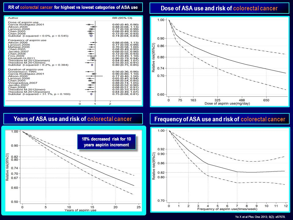 RR of colorectal cancer for highest vs lowest categories of ASA use Dose of ASA use and risk of colorectal cancer Frequency of ASA use and risk of colorectal cancer Years of ASA use and risk of colorectal cancer Ye X et al Plos One 2013; 8(2): e57578.