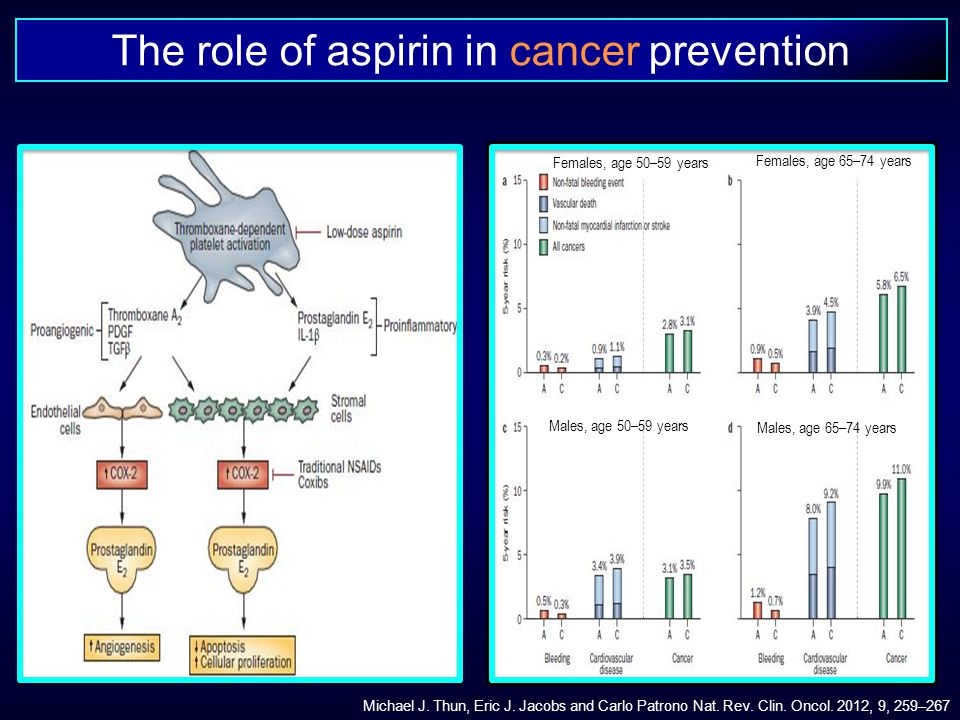 Michael J. Thun, Eric J. Jacobs and Carlo Patrono Nat. Rev. Clin. Oncol. 2012, 9, 259–267 The role of aspirin in cancer prevention Females, age 50–59