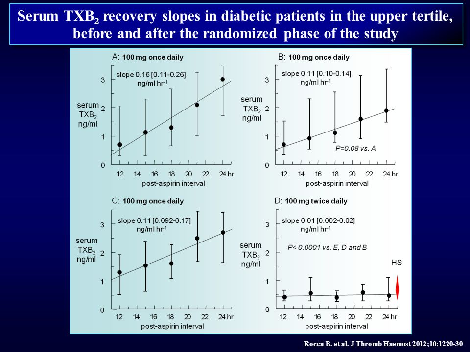 Serum TXB 2 recovery slopes in diabetic patients in the upper tertile, before and after the randomized phase of the study Rocca B. et al. J Thromb Hae
