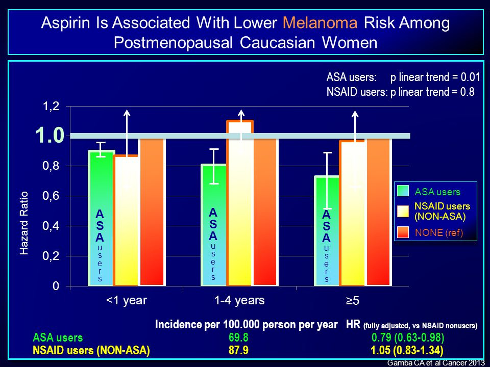 Aspirin Is Associated With Lower Melanoma Risk Among Postmenopausal Caucasian Women Gamba CA et al Cancer 2013 Hazard Ratio ASA users NSAID users (NON