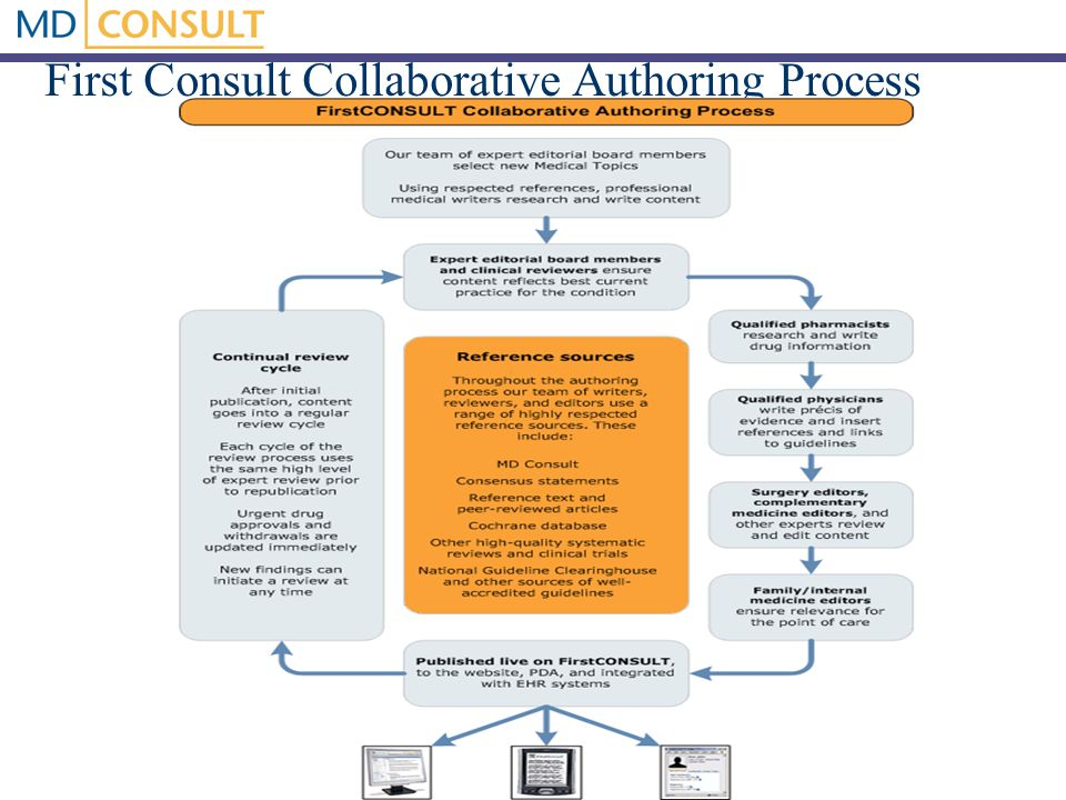 First Consult Collaborative Authoring Process