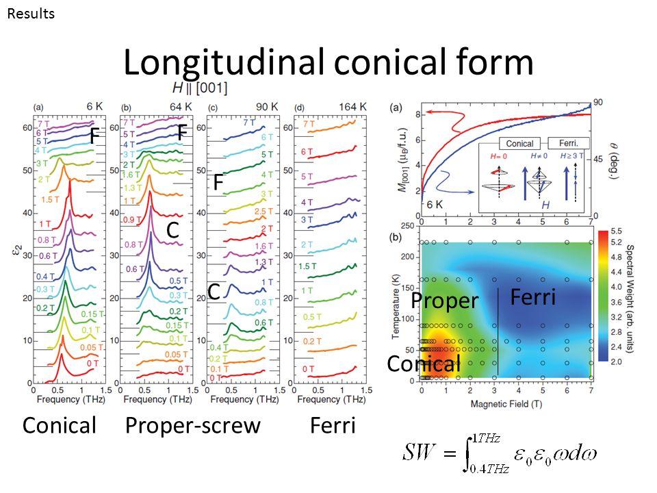 Longitudinal conical form Results Conical Proper-screw Ferri ConicalFerri Proper F C F C F