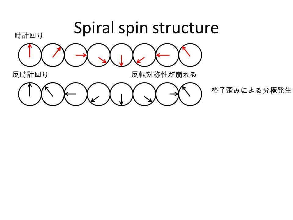 Spiral spin structure 反時計回り 時計回り 反転対称性が崩れる 格子歪みによる分極発生