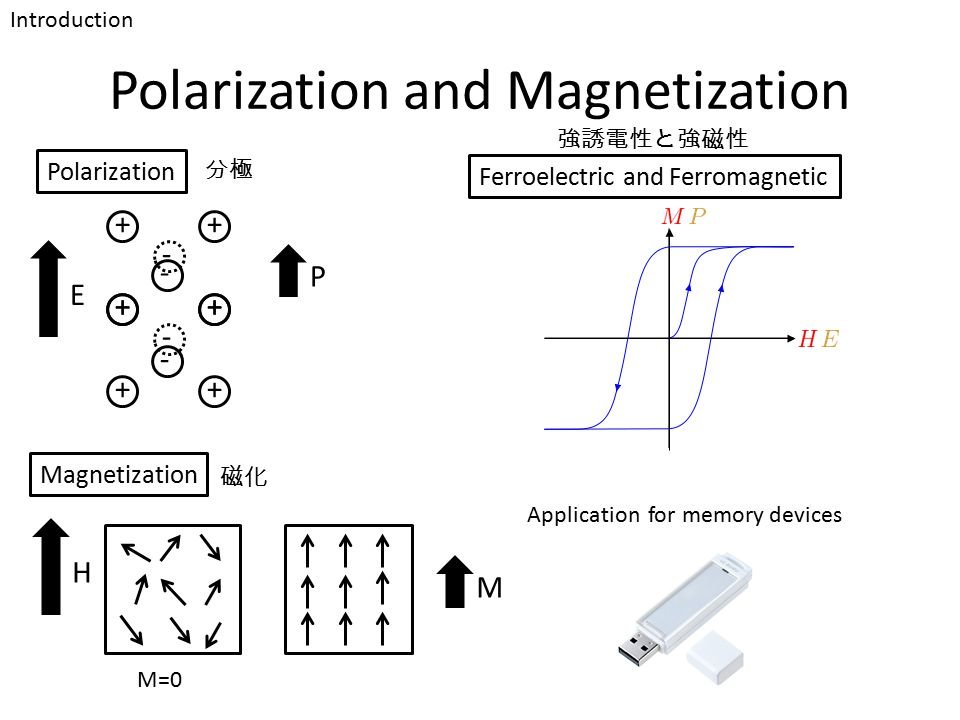 Polarization and Magnetization ++ ++ - ++ ++ - P - - Polarization Magnetization E H M Ferroelectric and Ferromagnetic M=0 Application for memory devic