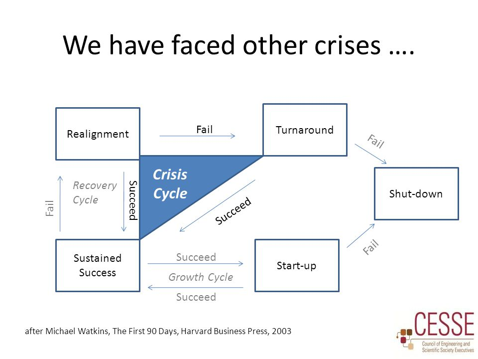Crisis Cycle We have faced other crises …. after Michael Watkins, The First 90 Days, Harvard Business Press, 2003 Realignment Turnaround Sustained Suc