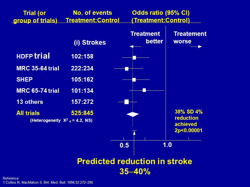 (i) Strokes HDFP trial 102:158 MRC 35-64 trial222:234 SHEP105:162 MRC 65-74 trial101:134 13 others157:272 All trials525:845 (Heterogeneity X 2 4 = 4.2