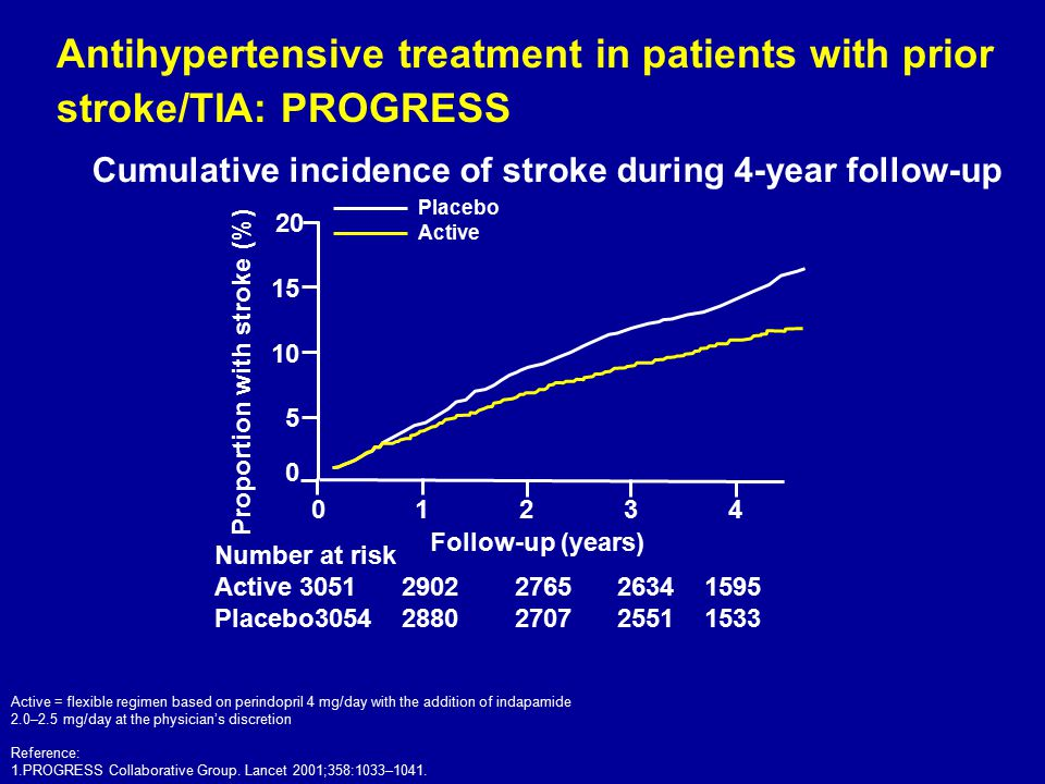Antihypertensive treatment in patients with prior stroke/TIA: PROGRESS Cumulative incidence of stroke during 4-year follow-up Number at risk Active305