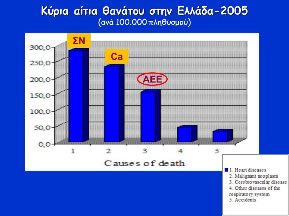 Κύρια αίτια θανάτου στην Ελλάδα-2005 (ανά 100.000 πληθυσμού) ΑΕΕ ΣΝ Ca