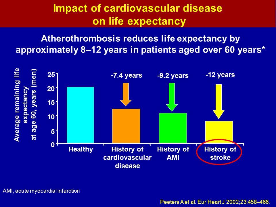 Impact of cardiovascular disease on life expectancy AMI, acute myocardial infarction Peeters A et al. Eur Heart J 2002;23:458–466. Atherothrombosis re