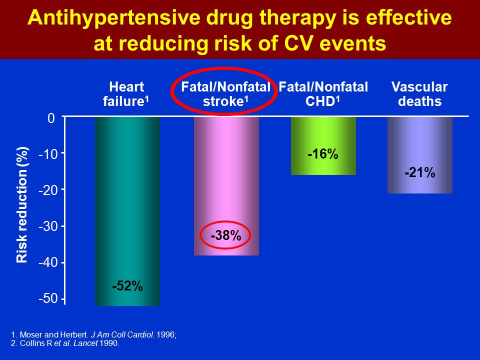 Antihypertensive drug therapy is effective at reducing risk of CV events -50 -40 -30 -20 -10 0 Heart failure 1 Fatal/Nonfatal stroke 1 Fatal/Nonfatal