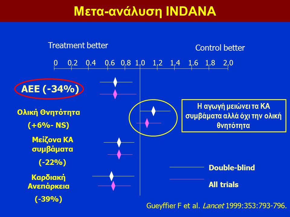 0.20.40.60.81.01.21.41.61.82.0 Treatment better ΑΕΕ (-34%) Ολική Θνητότητα (+6%- NS) Μείζονα ΚΑ συμβάματα (-22%) Καρδιακή Ανεπάρκεια (-39%) Double-bli