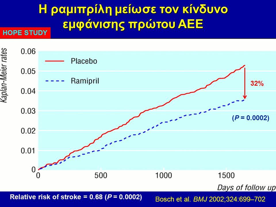HOPE STUDY Η ραμιπρίλη μείωσε τον κίνδυνο εμφάνισης πρώτου ΑΕΕ Relative risk of stroke = 0.68 (P = 0.0002) Bosch et al. BMJ 2002;324:699–702 (P = 0.00