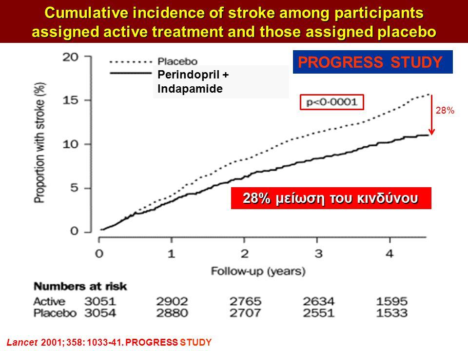ΣΥΜΠΕΡΑΣΜΑΤΑ Cumulative incidence of stroke among participants assigned active treatment and those assigned placebo 28% μείωση του κινδύνου Lancet 200