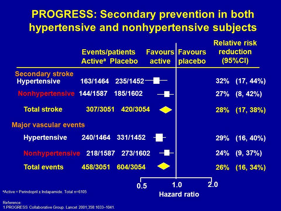 Events/patients Active a Placebo Favours active Favours placebo Secondary stroke 0.5 2.0 Hazard ratio 1.0 Relative risk reduction (95%CI) a Active = P