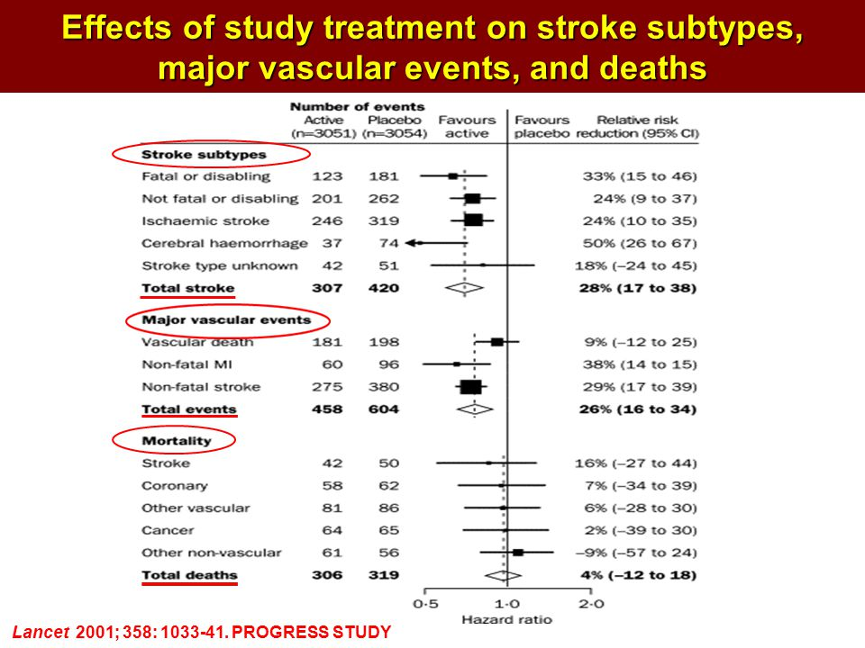 Effects of study treatment on stroke subtypes, major vascular events, and deaths Lancet 2001; 358: 1033-41. PROGRESS STUDY