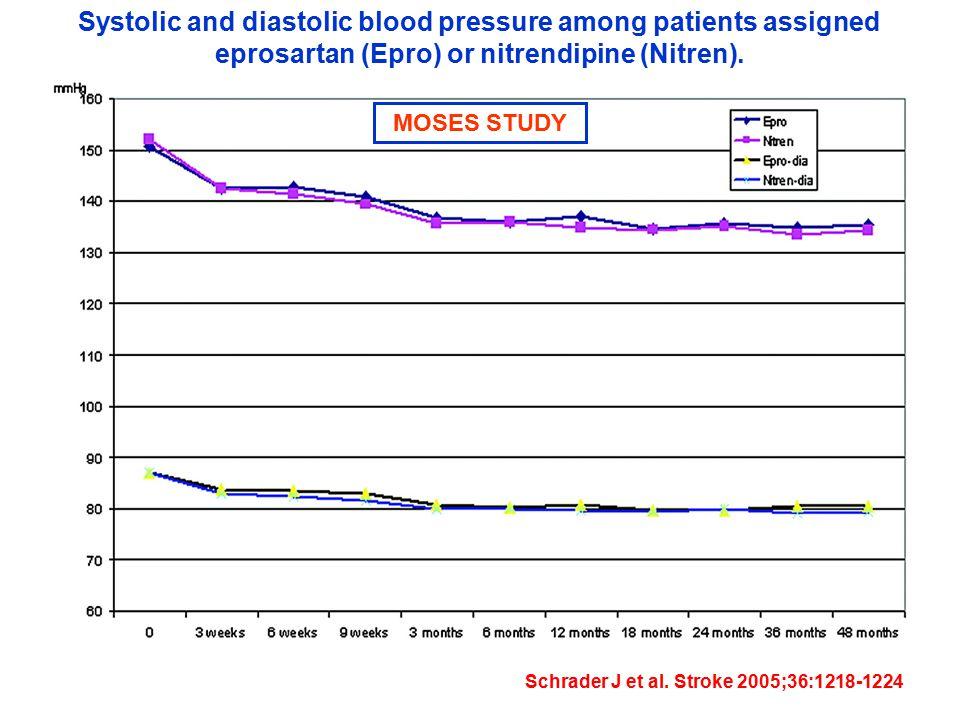 Systolic and diastolic blood pressure among patients assigned eprosartan (Epro) or nitrendipine (Nitren). Schrader J et al. Stroke 2005;36:1218-1224 M
