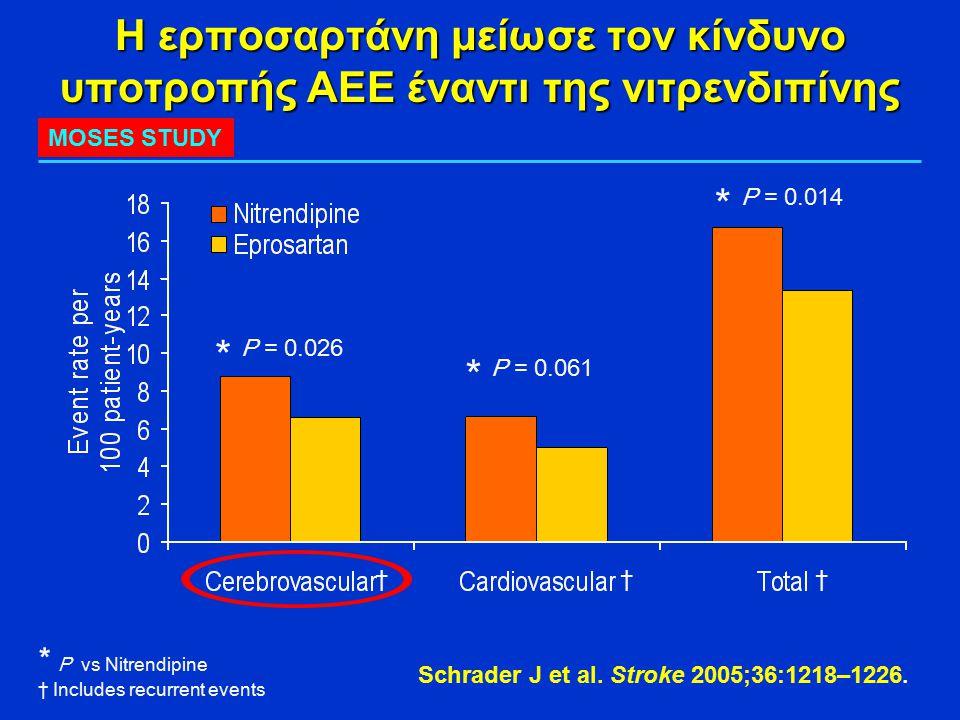 Η ερποσαρτάνη μείωσε τον κίνδυνο υποτροπής ΑΕΕ έναντι της νιτρενδιπίνης Schrader J et al. Stroke 2005;36:1218–1226. * * * P vs Nitrendipine † Includes
