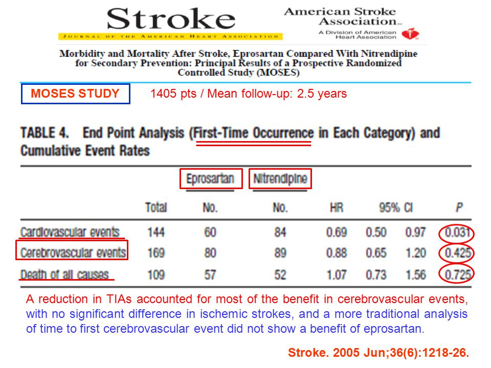 MOSES STUDY Stroke. 2005 Jun;36(6):1218-26. 1405 pts / Mean follow-up: 2.5 years A reduction in TIAs accounted for most of the benefit in cerebrovascu