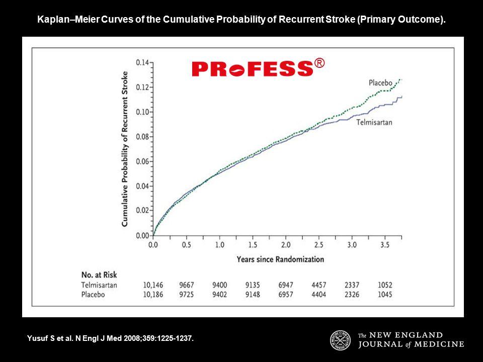 Kaplan–Meier Curves of the Cumulative Probability of Recurrent Stroke (Primary Outcome). Yusuf S et al. N Engl J Med 2008;359:1225-1237. ®