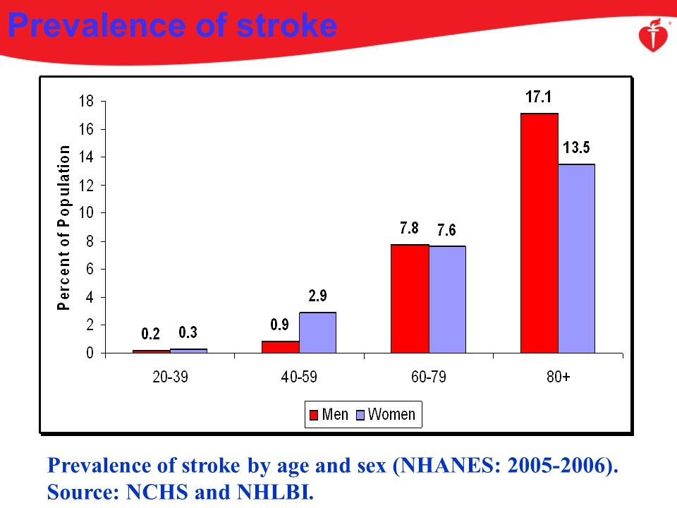 Approximately 795,000 people in the United States have a stroke each year, of which about 610,000 are a first attack; and 6.4 million Americans are stroke survivors.