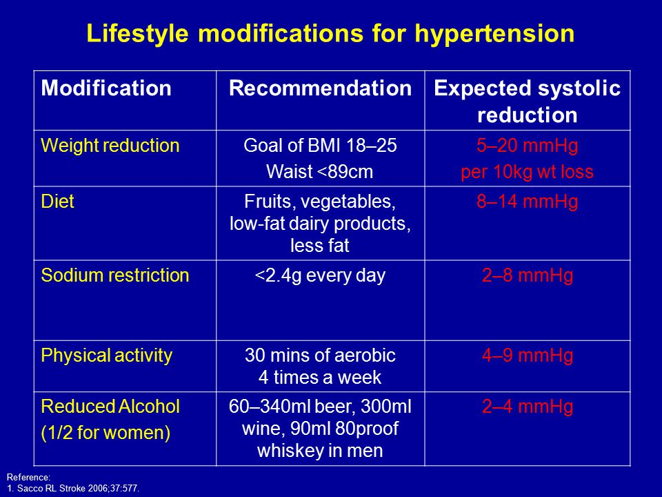 Lifestyle modifications for hypertension ModificationRecommendationExpected systolic reduction Weight reductionGoal of BMI 18–25 Waist <89cm 5–20 mmHg