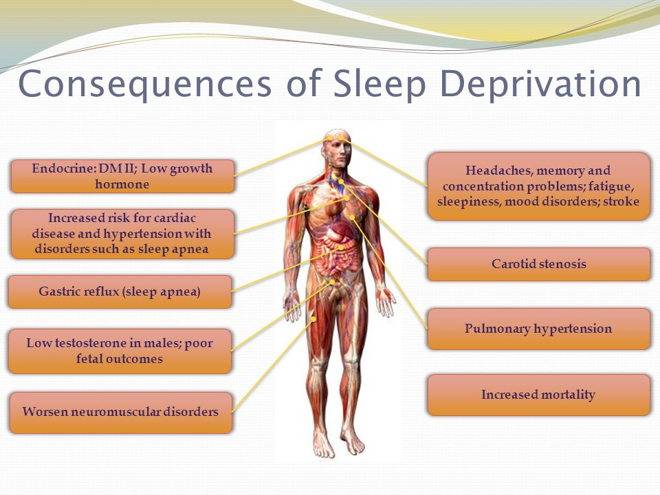 Consequences of Sleep Deprivation Headaches, memory and concentration problems; fatigue, sleepiness, mood disorders; stroke Carotid stenosis Pulmonary hypertension Worsen neuromuscular disorders Increased risk for cardiac disease and hypertension with disorders such as sleep apnea Gastric reflux (sleep apnea) Low testosterone in males; poor fetal outcomes Increased mortality Endocrine: DM II; Low growth hormone
