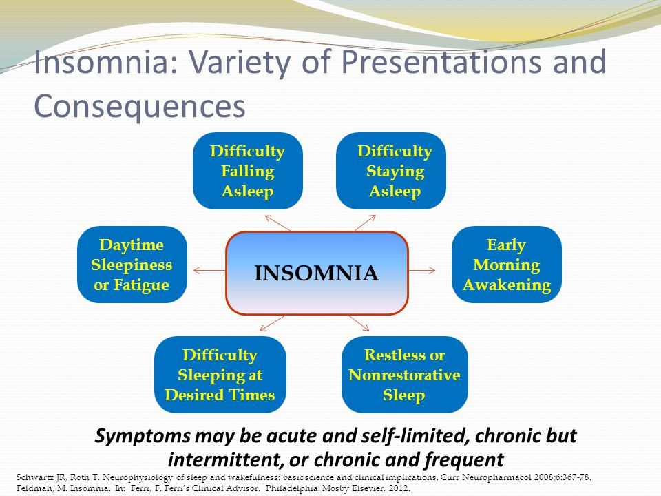 Insomnia: Variety of Presentations and Consequences Symptoms may be acute and self-limited, chronic but intermittent, or chronic and frequent Schwartz JR, Roth T.