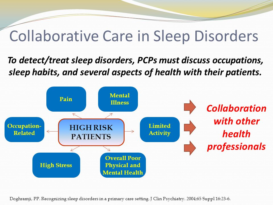 Collaborative Care in Sleep Disorders To detect/treat sleep disorders, PCPs must discuss occupations, sleep habits, and several aspects of health with their patients.