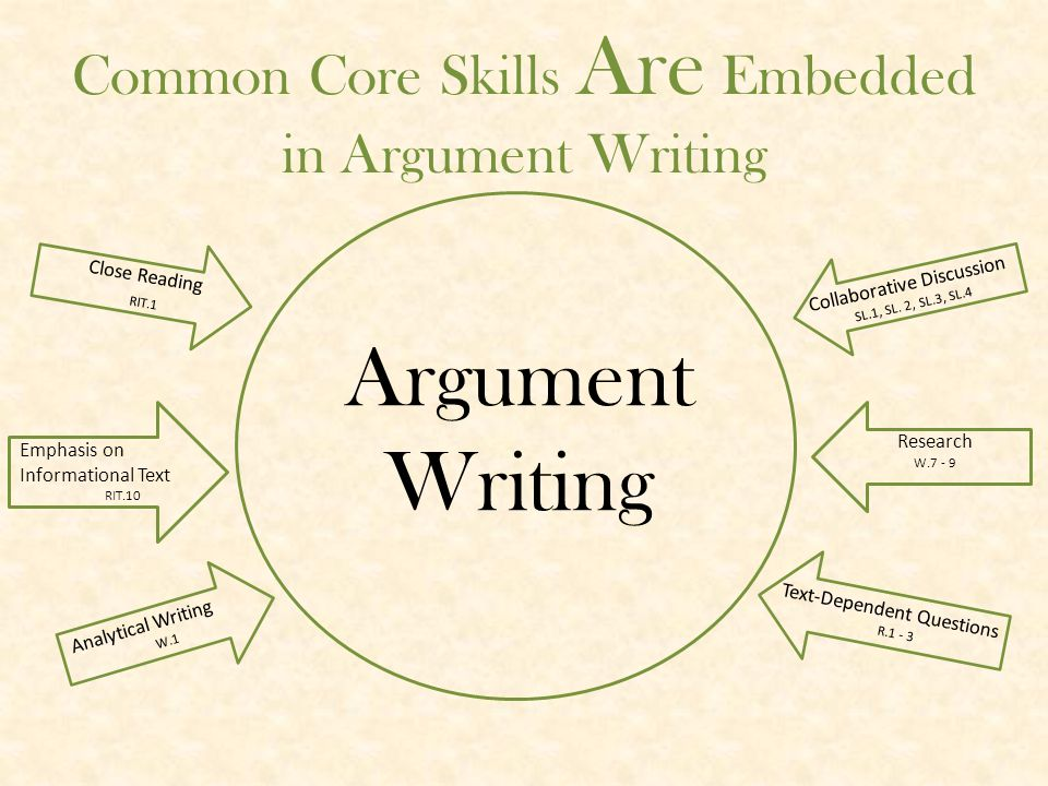 Informational/ Explanatory Narrative Argument Writing The Three Types of Writing Informational/explanatory writing conveys information accurately.